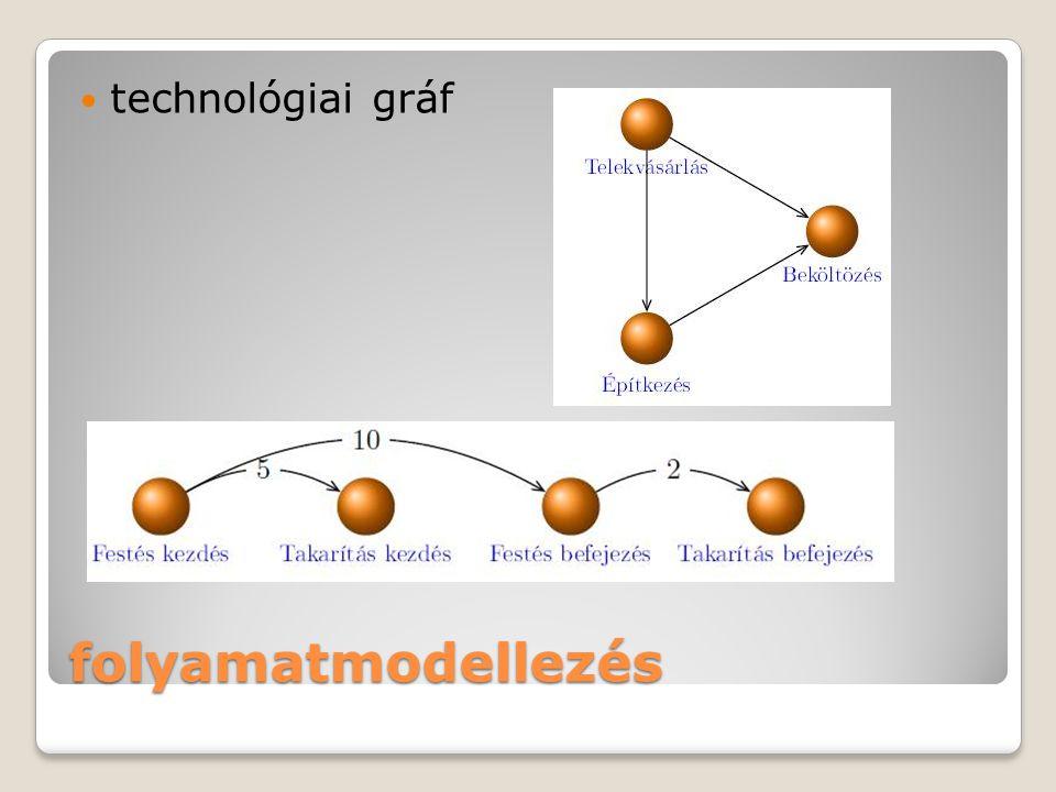 technológiai gráf epito-anyag.eu folyamatmodellezés