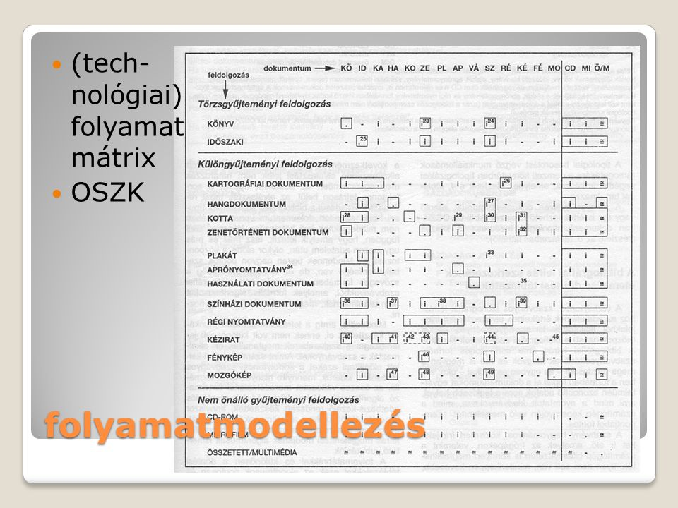 folyamatmodellezés (tech- nológiai) folyamat mátrix OSZK