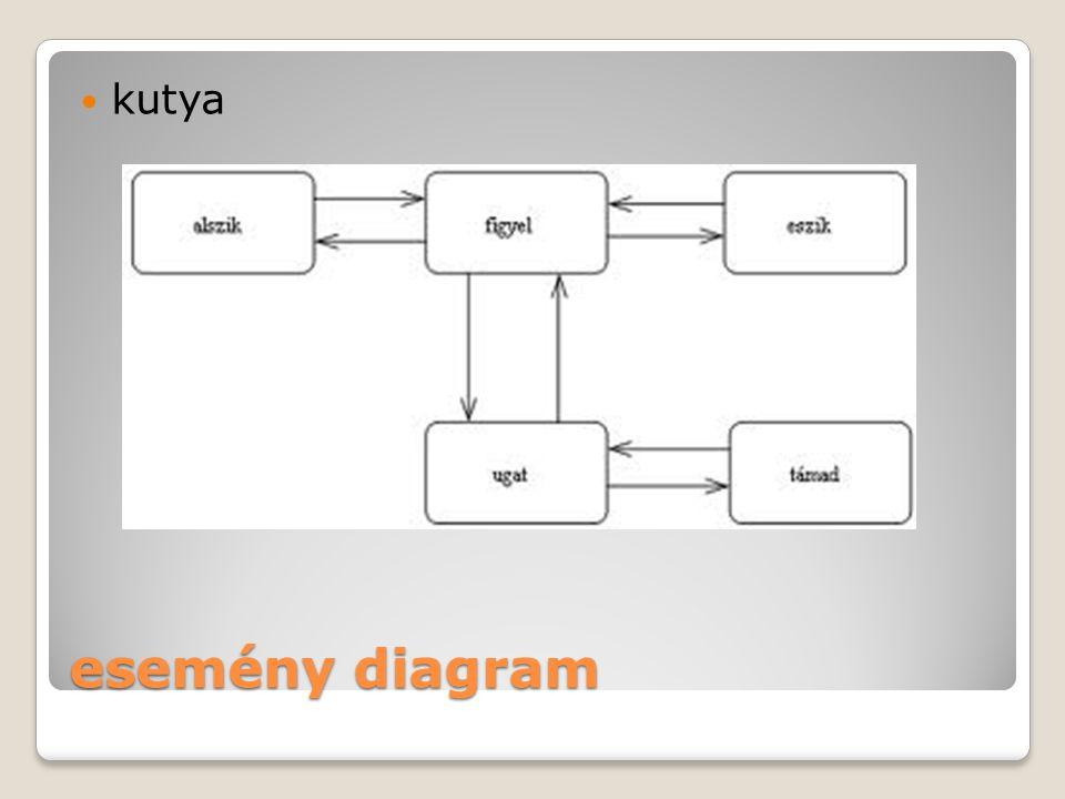 kutya esemény diagram