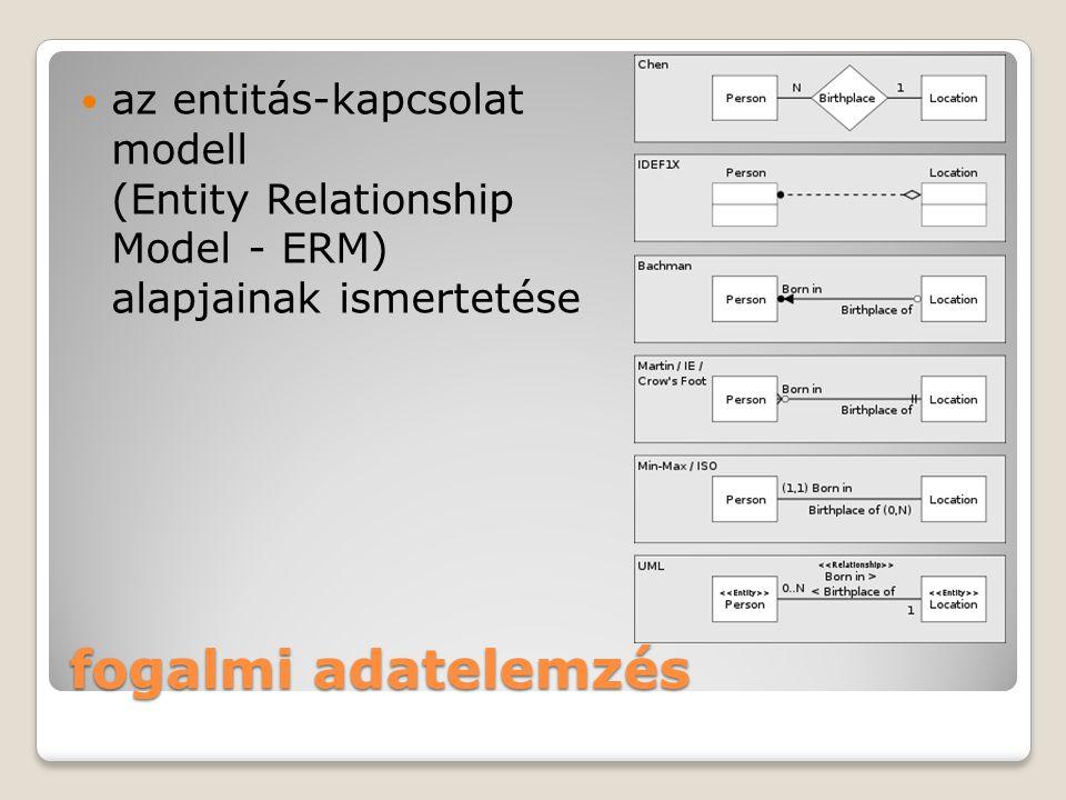 az entitás-kapcsolat modell (Entity Relationship Model - ERM) alapjainak ismertetése