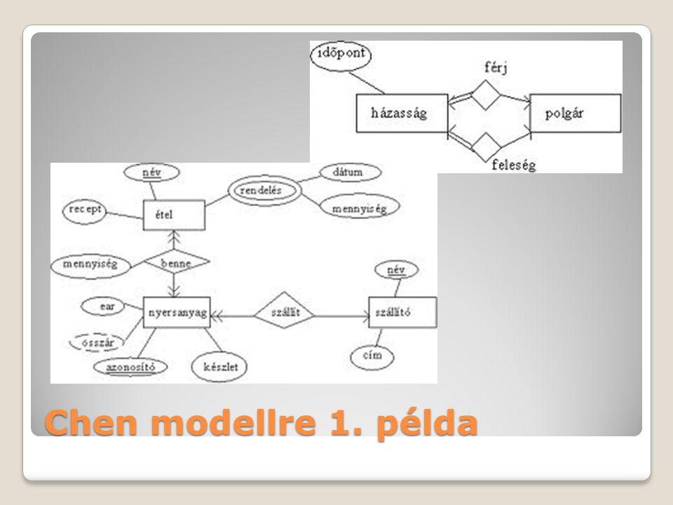 www2.iit.uni-miskolc.hu Chen modellre 1. példa