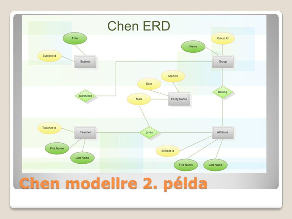 www2.iit.uni-miskolc.hu Chen modellre 2. példa