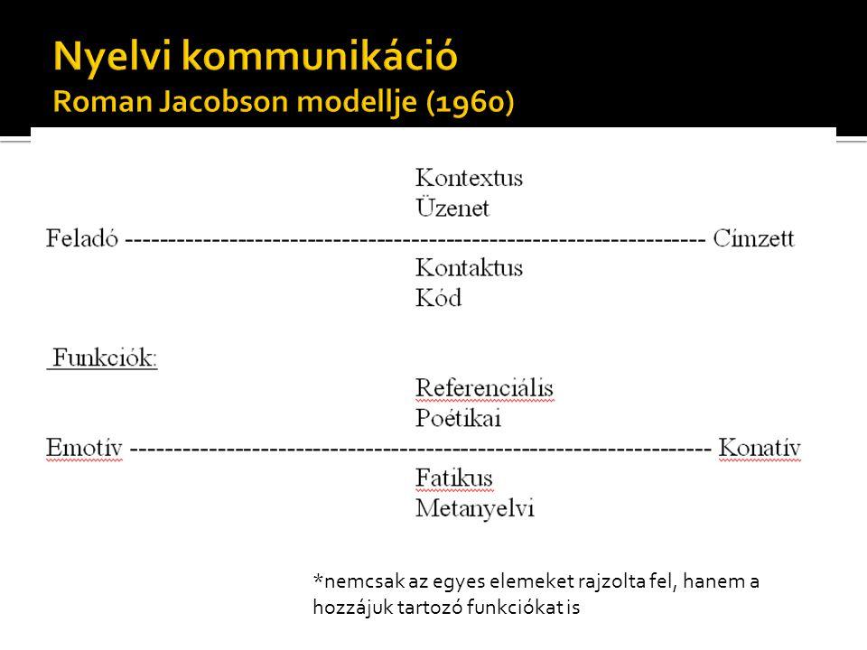 Nyelvi kommunikáció Roman Jacobson modellje (1960)