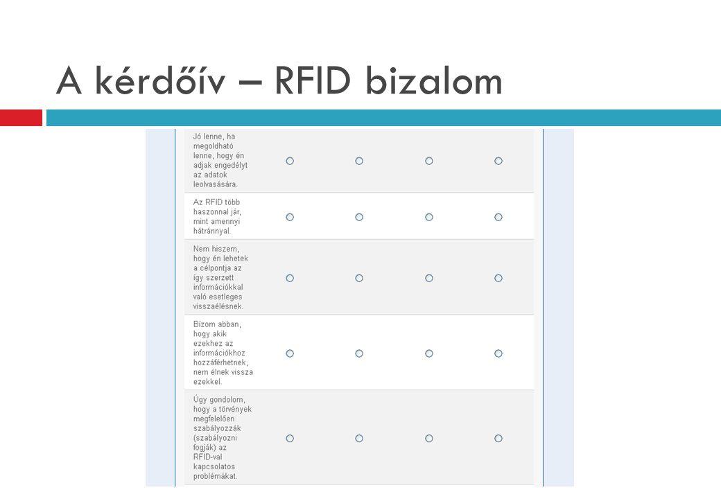A kérdőív – RFID bizalom