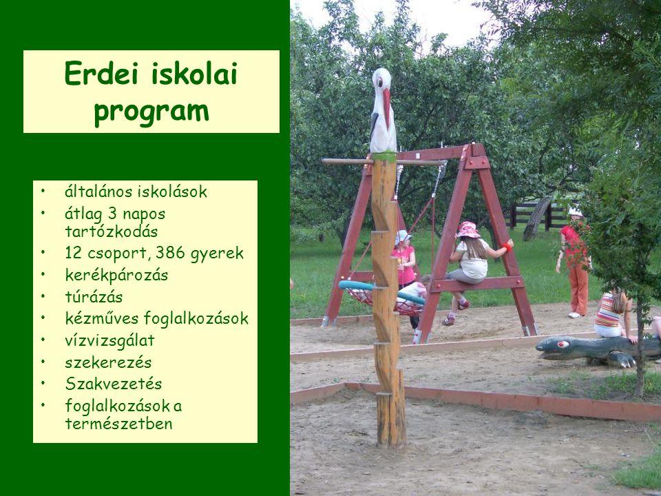 Erdei iskolai program általános iskolások átlag 3 napos tartózkodás