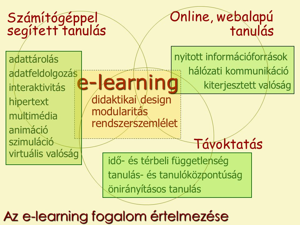 Számítógéppel segített tanulás