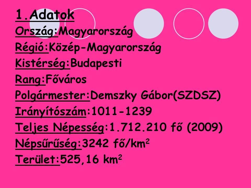 1.Adatok Ország:Magyarország Régió:Közép-Magyarország