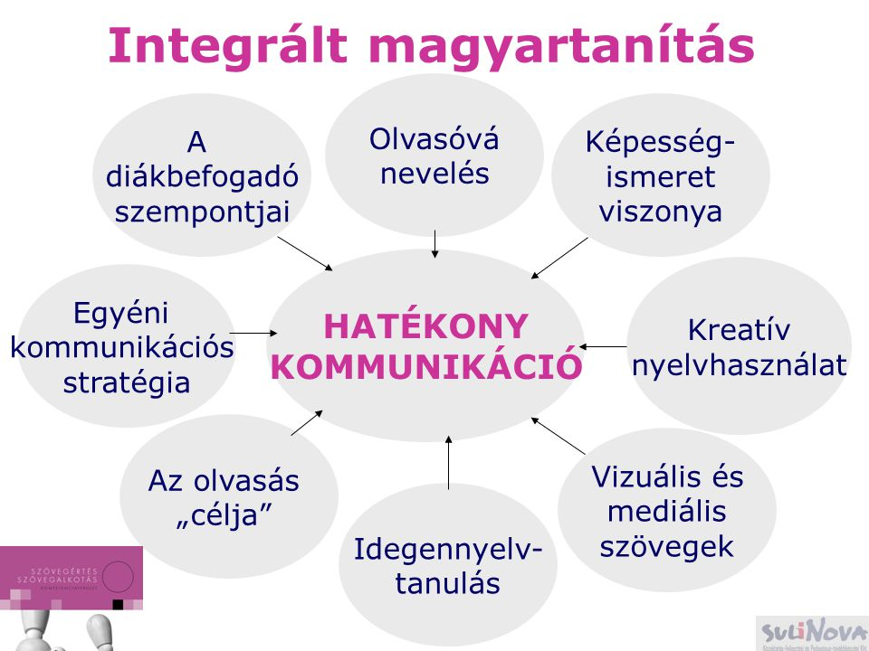 Integrált magyartanítás