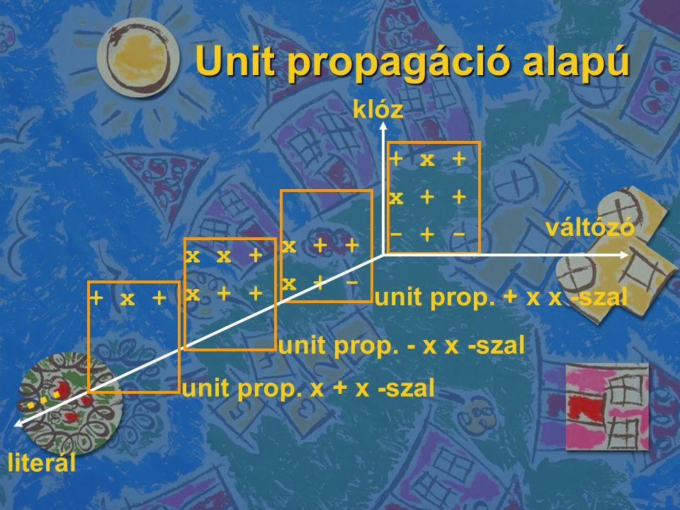 Unit propagáció alapú … klóz + x + x + + - + - x + + váltózó x + -