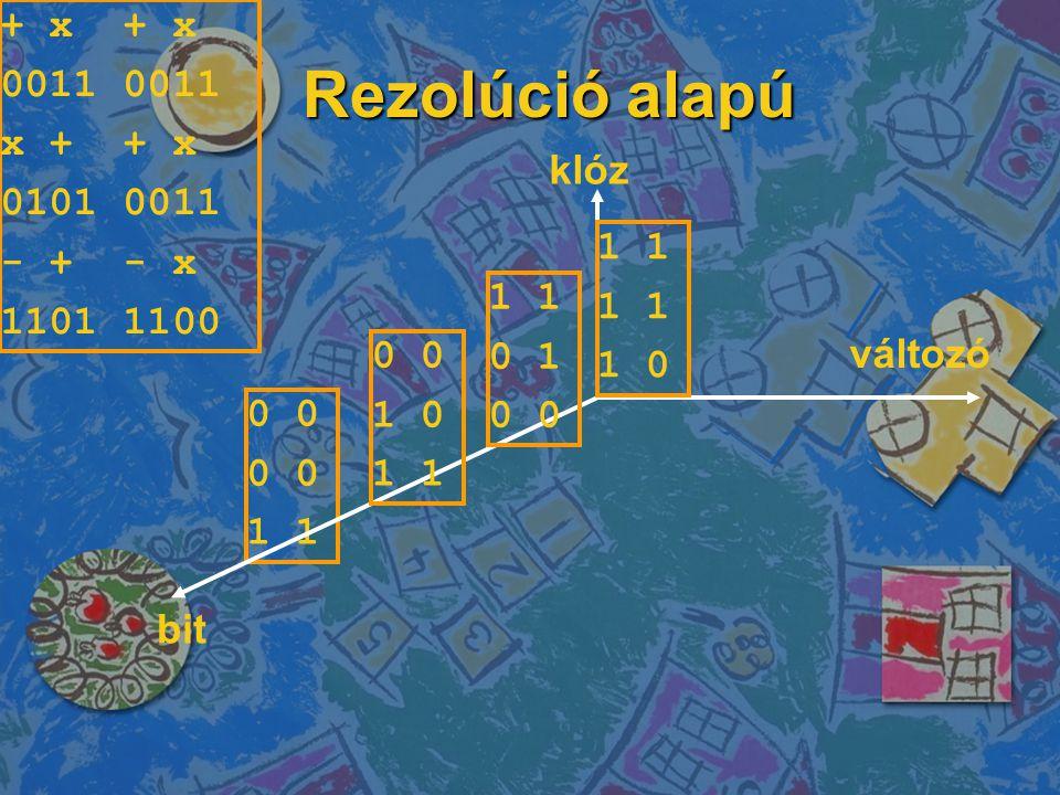 Rezolúció alapú + x + x 0011 0011 x + + x 0101 0011 - + - x 1101 1100