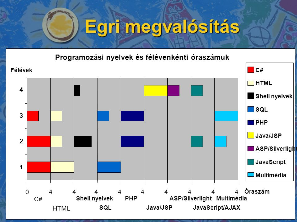 Egri megvalósítás Programozási nyelvek és félévenkénti óraszámuk 4 3 2