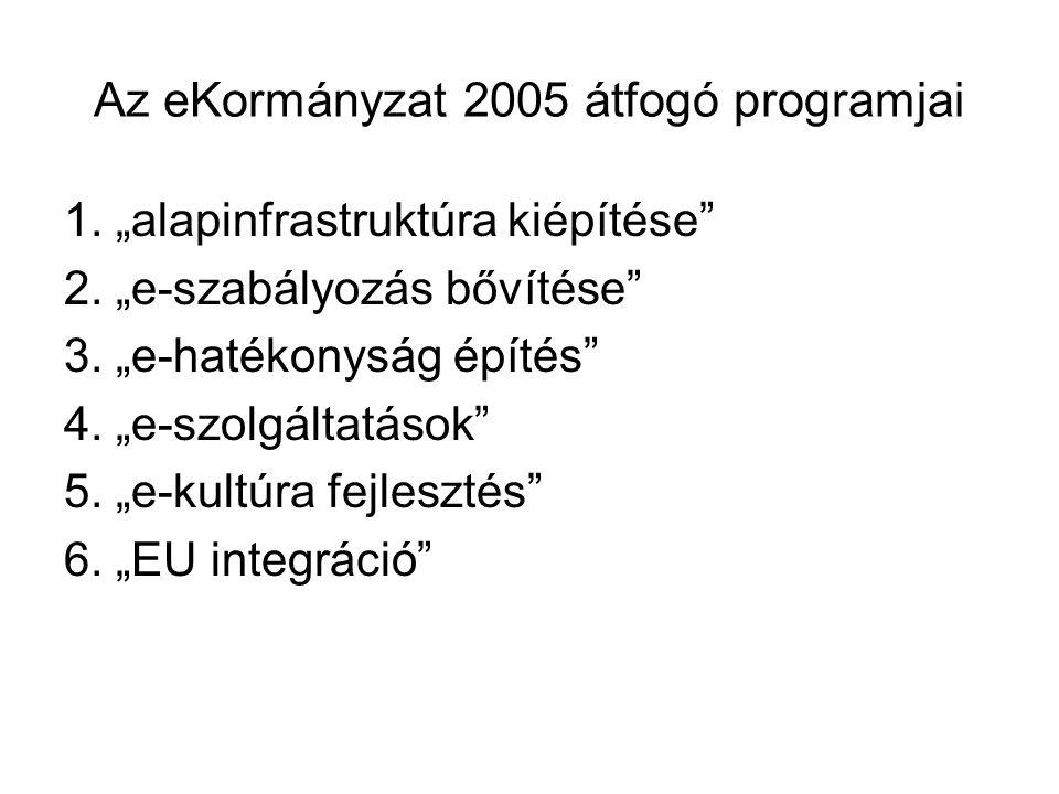 Az eKormányzat 2005 átfogó programjai