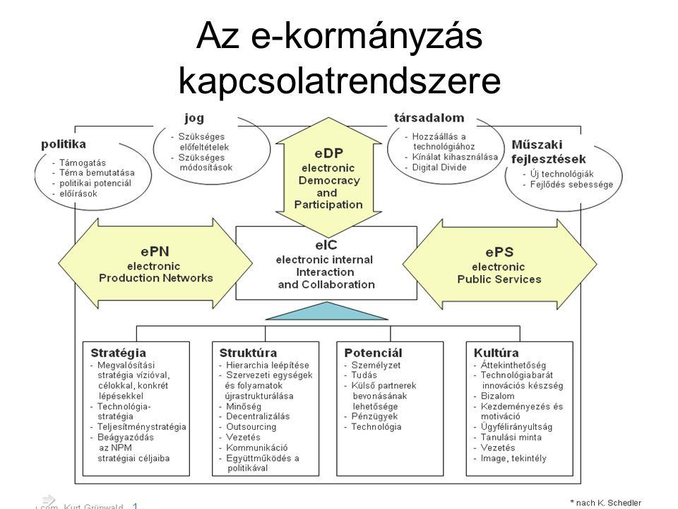 Az e-kormányzás kapcsolatrendszere