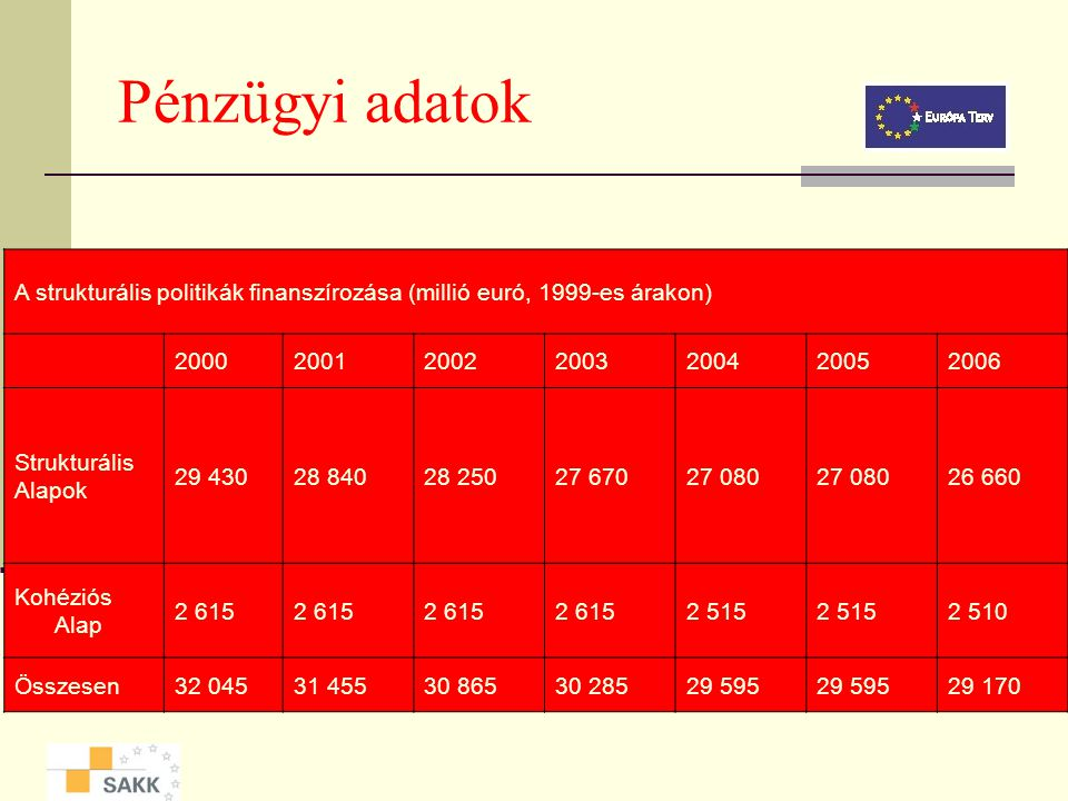 Pénzügyi adatok A strukturális politikák finanszírozása (millió euró, 1999-es árakon) 2000. 2001.