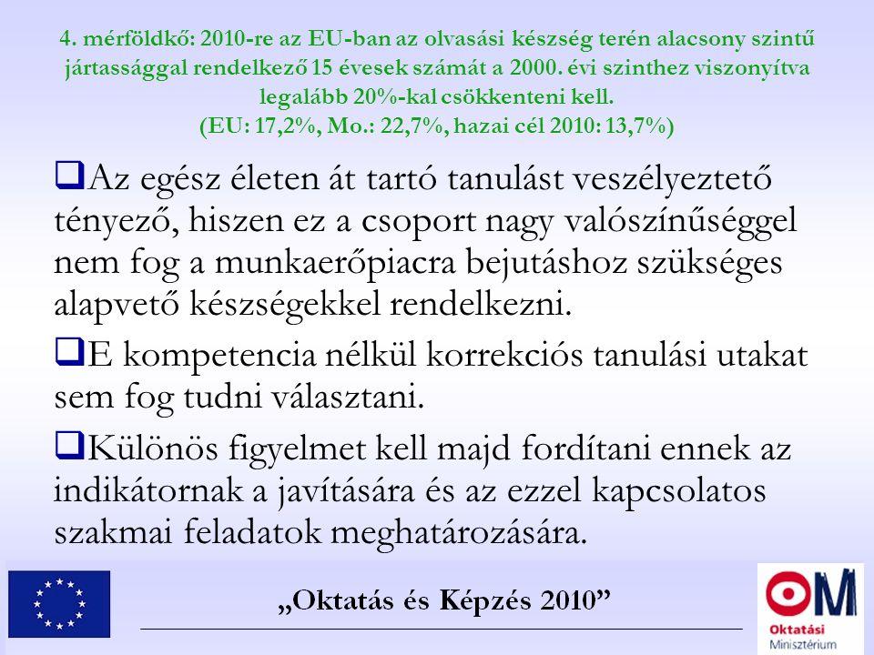 4. mérföldkő: 2010-re az EU-ban az olvasási készség terén alacsony szintű jártassággal rendelkező 15 évesek számát a 2000. évi szinthez viszonyítva legalább 20%-kal csökkenteni kell. (EU: 17,2%, Mo.: 22,7%, hazai cél 2010: 13,7%)