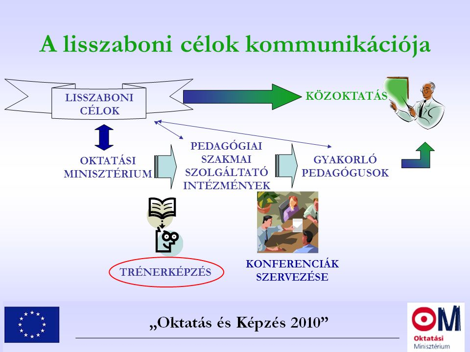 A lisszaboni célok kommunikációja