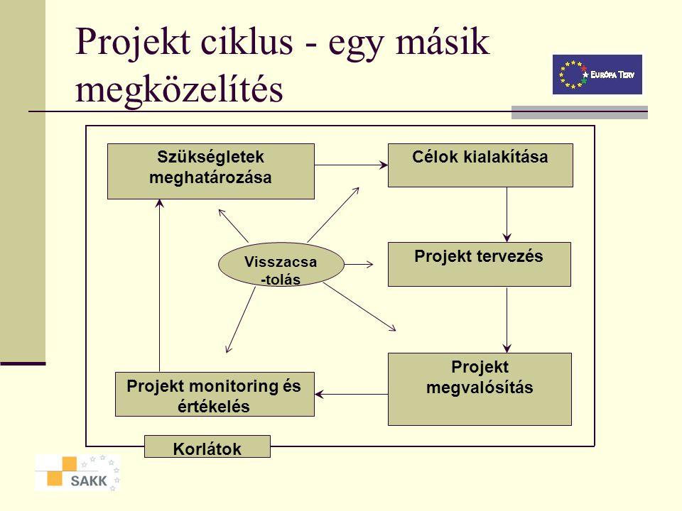 Projekt ciklus - egy másik megközelítés