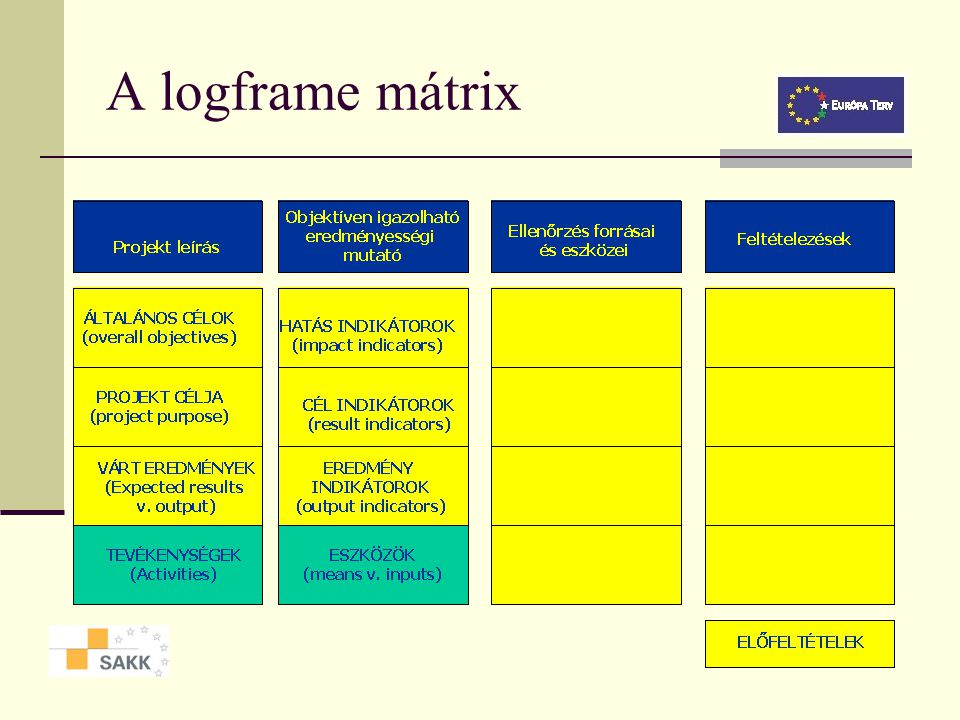 A logframe mátrix