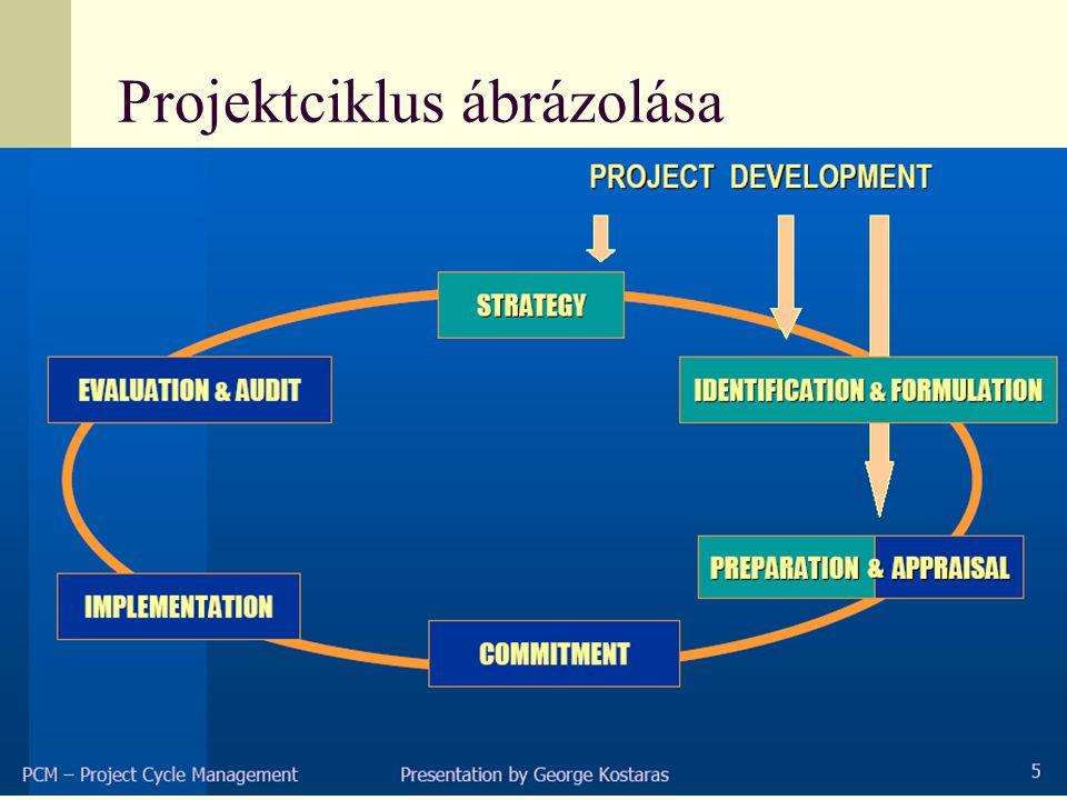 Projektciklus ábrázolása