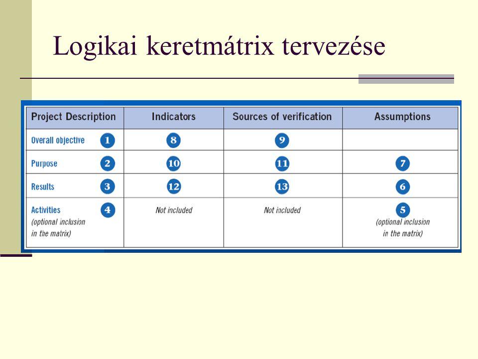 Logikai keretmátrix tervezése