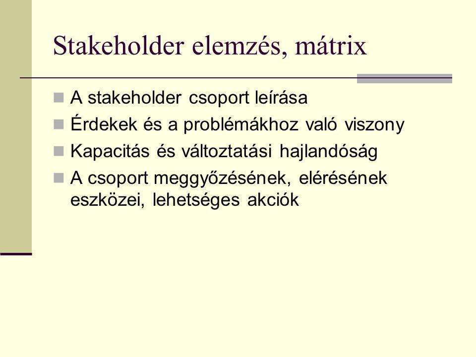 Stakeholder elemzés, mátrix