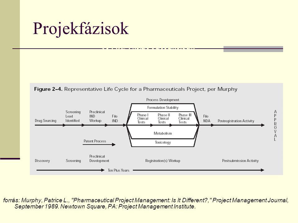 Projekfázisok Gyógyszerfejlesztés