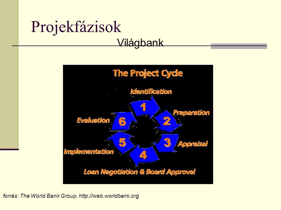 Projekfázisok Világbank