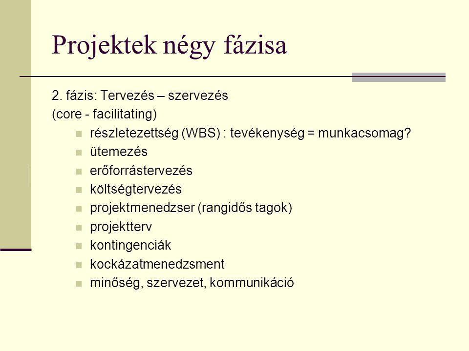 Projektek négy fázisa 2. fázis: Tervezés – szervezés