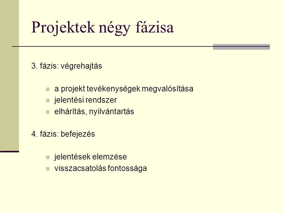Projektek négy fázisa 3. fázis: végrehajtás
