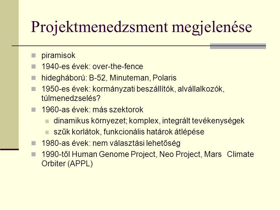 Projektmenedzsment megjelenése