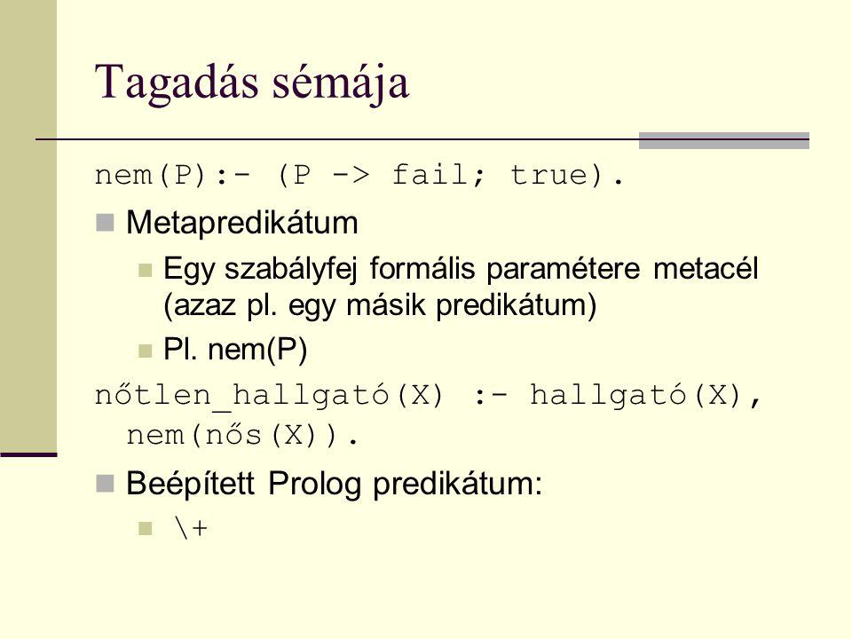Tagadás sémája nem(P):- (P -> fail; true). Metapredikátum