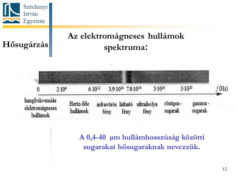 Az elektromágneses hullámok spektruma:
