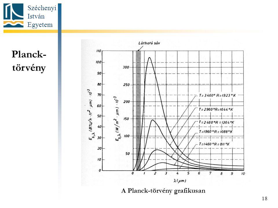 A Planck-törvény grafikusan