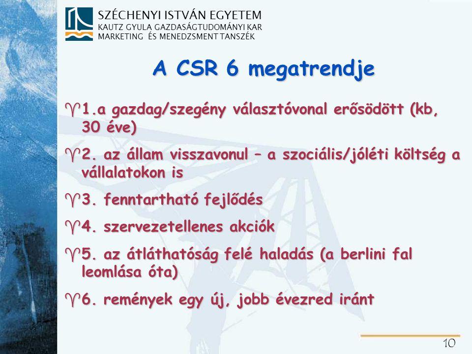 A CSR korlátai és nehézségei
