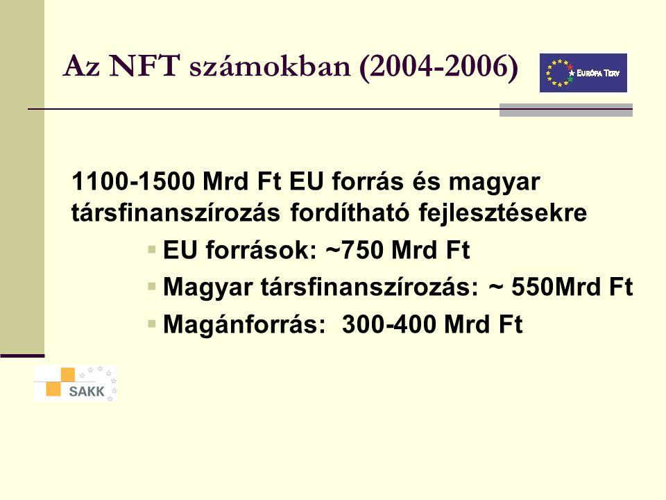 Az NFT számokban (2004-2006) 1100-1500 Mrd Ft EU forrás és magyar társfinanszírozás fordítható fejlesztésekre.