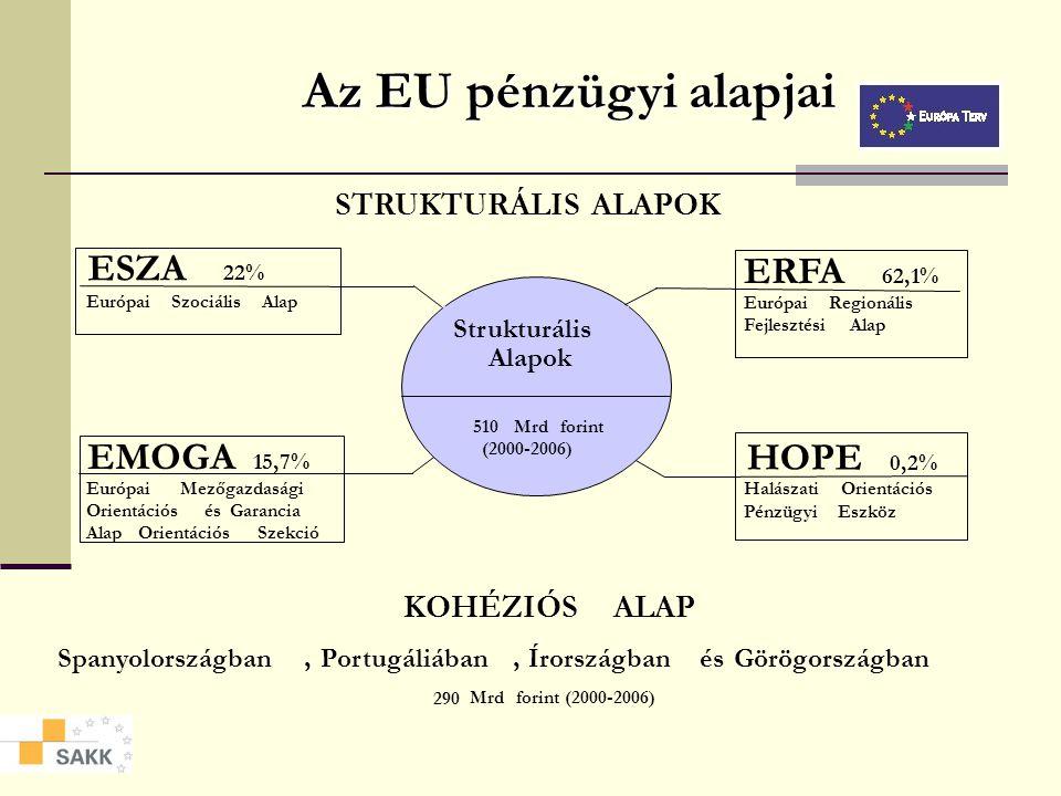 Az EU pénzügyi alapjai EMOGA 15,7% ESZA 22% ERFA 62,1% HOPE 0,2%
