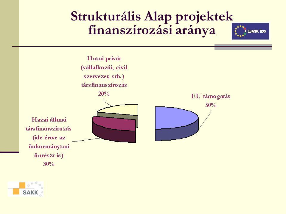 Strukturális Alap projektek finanszírozási aránya