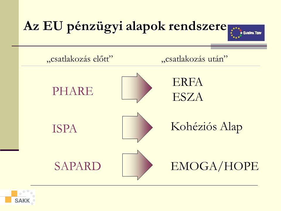 Az EU pénzügyi alapok rendszere