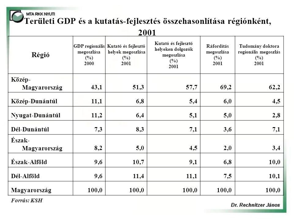 Területi GDP és a kutatás-fejlesztés összehasonlítása régiónként, 2001