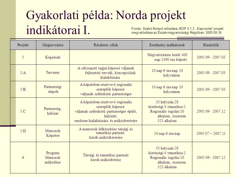 Gyakorlati példa: Norda projekt indikátorai I.