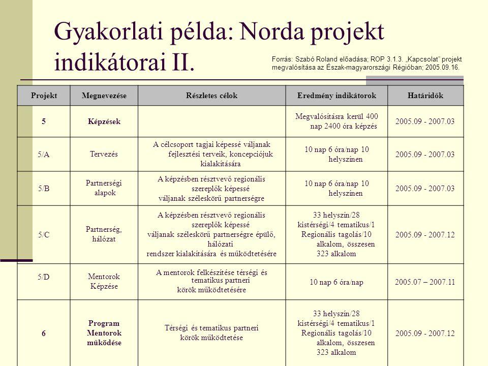 Gyakorlati példa: Norda projekt indikátorai II.