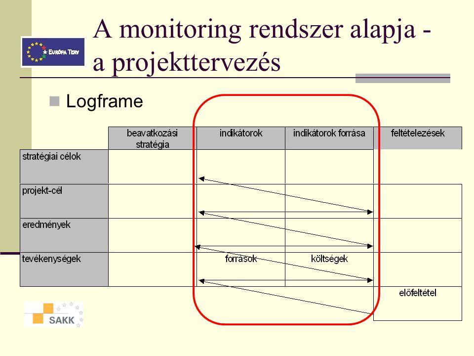 A monitoring rendszer alapja - a projekttervezés
