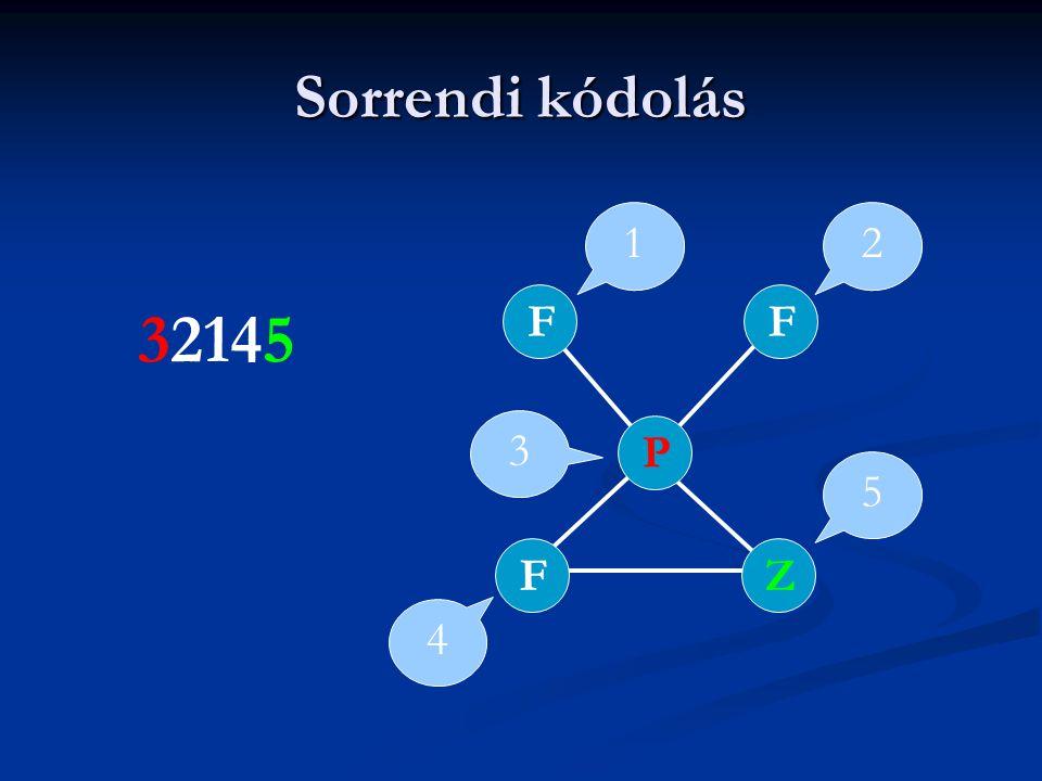 Sorrendi kódolás 1 2 F F 32145 3 P 5 F Z 4