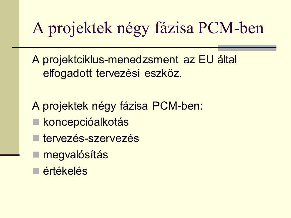A projektek négy fázisa PCM-ben