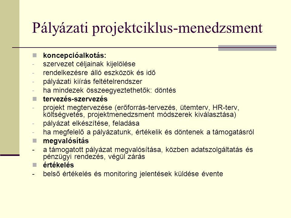 Pályázati projektciklus-menedzsment