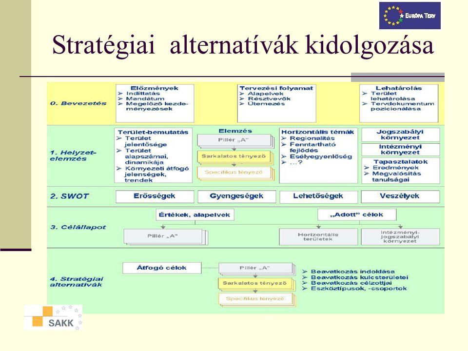 Stratégiai alternatívák kidolgozása