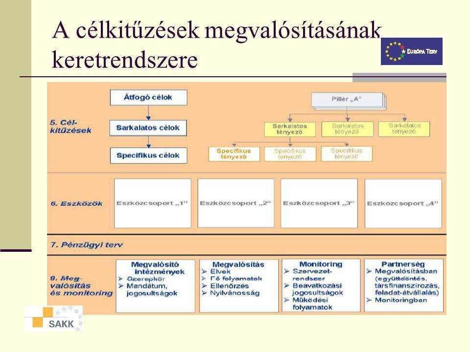 A célkitűzések megvalósításának keretrendszere