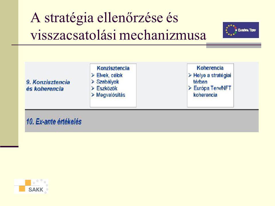 A stratégia ellenőrzése és visszacsatolási mechanizmusa