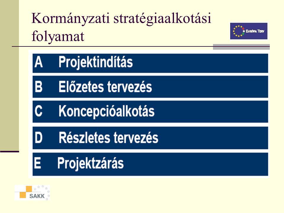 Kormányzati stratégiaalkotási folyamat