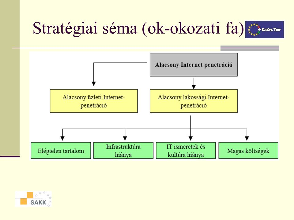 Stratégiai séma (ok-okozati fa)